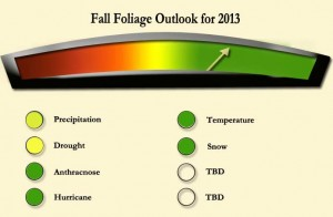 Foliage Meter as of 26 April 2013 based on factors such as the NOAA climate prediction center and the old farmers almanac